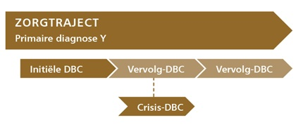Parallelle crisis DBC
